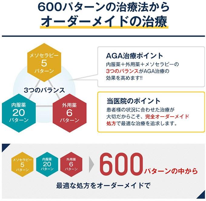 600パターンのオーダーメイドから最適な処方を!
